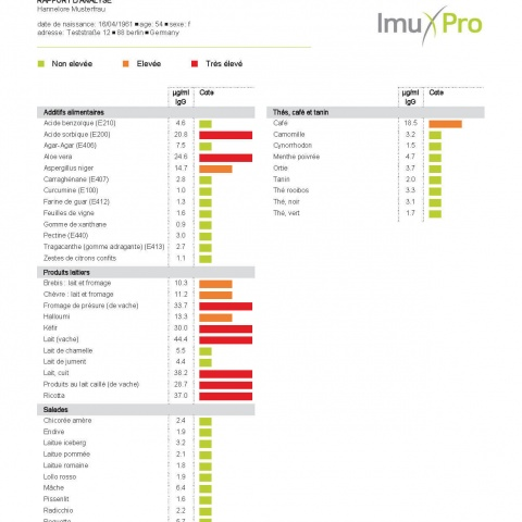 Rapport d'analyse ImuPro